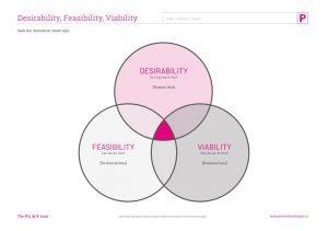 Desirability Feasibility Viability venn diagram