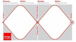 Design Council Double Diamond process