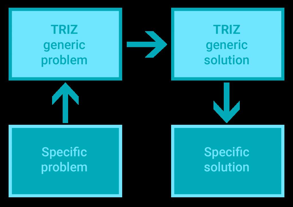 TRIZ process