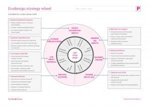 Ecodesign Strategy Wheel