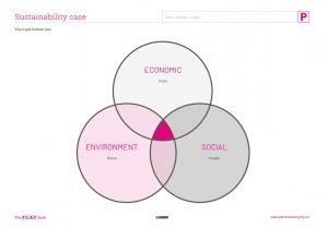 Sustainability Case diagram